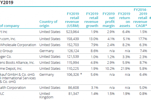 Imprese, Global Powers of Retailing, Amazon, aziende