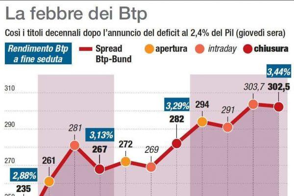 Lo spread tra Btp e Bund risale a 300 punti base, con il rendimento del 10 anni del Tesoro in rialzo al 3,42%. Il differenziale Btp-Bund dopo l'annuncio del deficit a 2,4 del PilANSA/CENTIMETRI